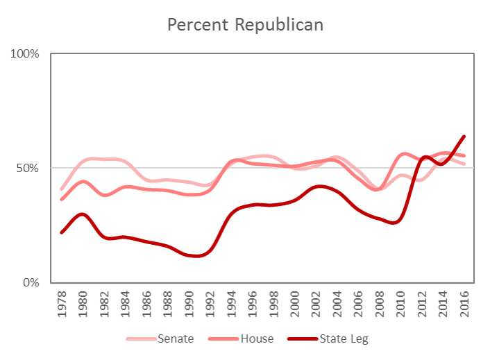 Party Control In Congress And State Legislatures 1978 2016