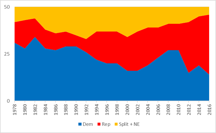 in this time frame democrats held party control in state legislatures until the early 1990s at that time states were becoming more split and slowly more